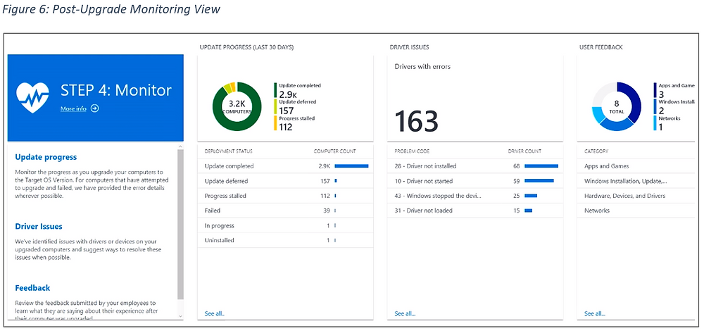 Figure 6: Post-Upgrade Monitoring View