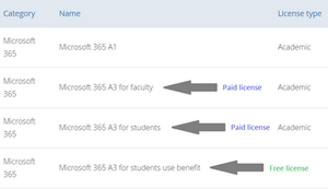 Types of Microsoft 365 A3 licenses
