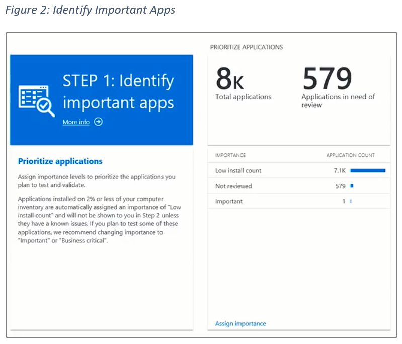 Figure 2: Identify Important Apps