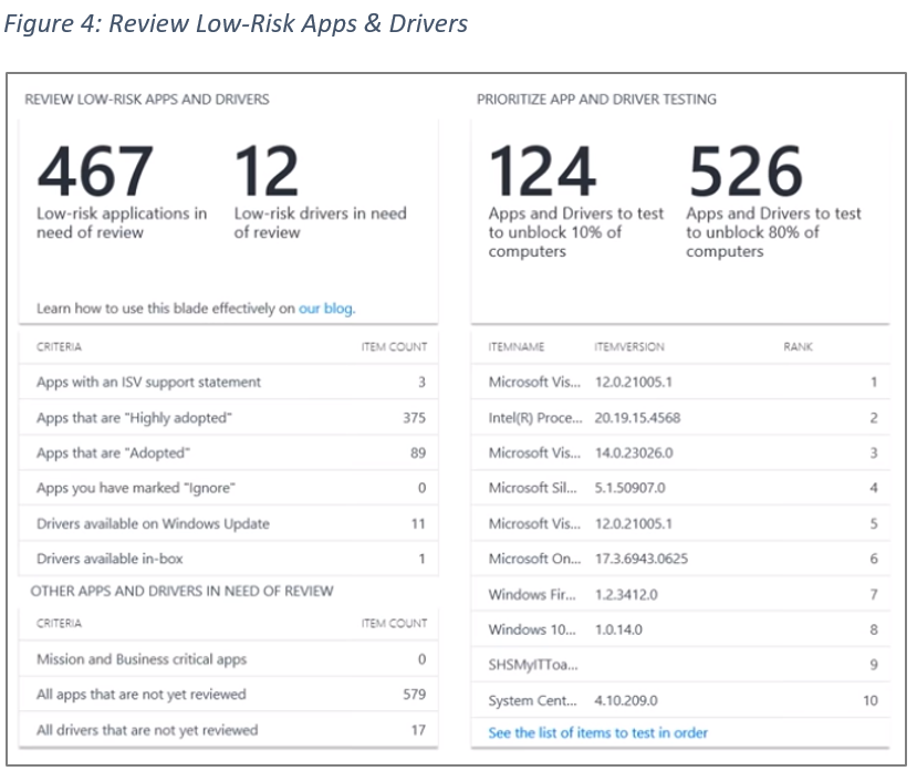 Figure 4: Review Low-Risk Apps & Drivers