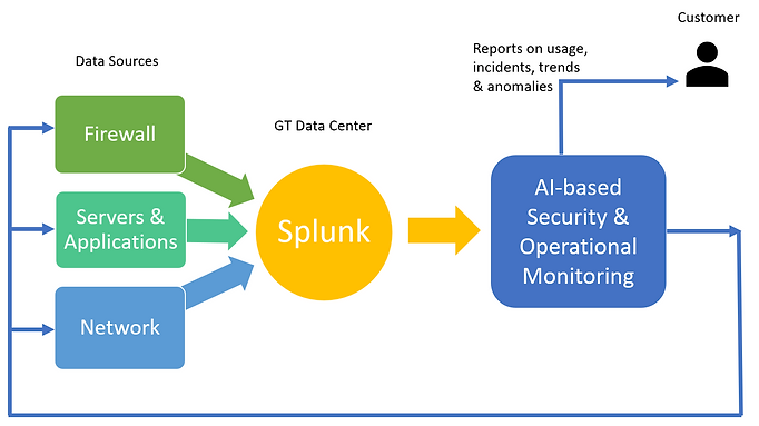 Monitoring with Splunk.PNG