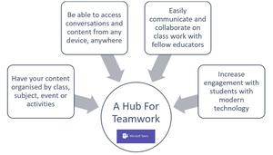 Microsoft Teams - A hub for teamwork