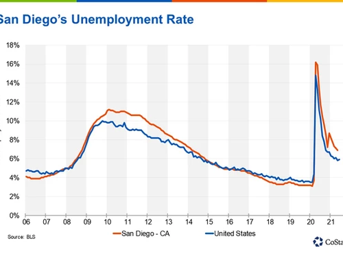San Diego's Unemployment Rate Ticks Down to 6.9% in Latest Jobs Report