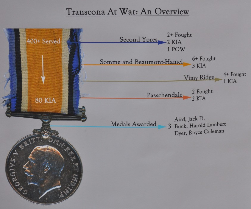 Info-graph overview of WWI in Transcona