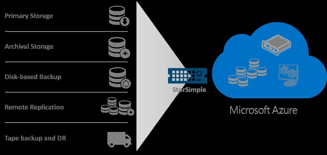 Microsfot Azure fra DataFacility