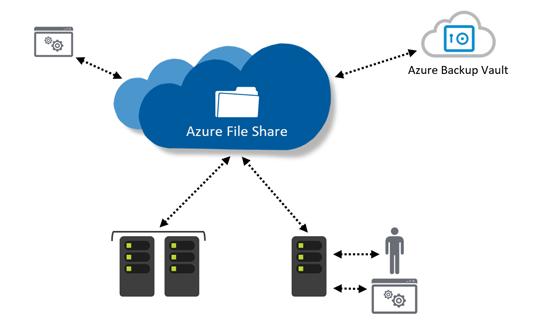 Azure_-_Microsoft_back_up_og_serverløsni