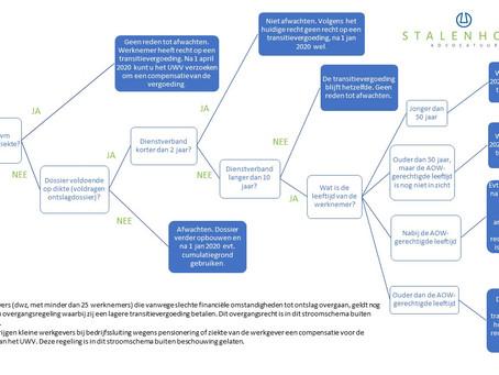Stroomschema transitievergoeding in overgang naar de WAB