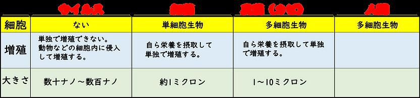 3種の違い.png