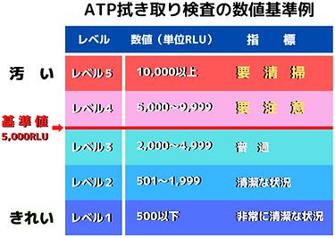 ATP数値 新基準.png
