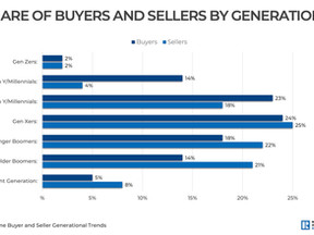 Whose Buying All The Local Homes??