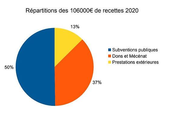 Répartition des 106000€ de recttes 2020.