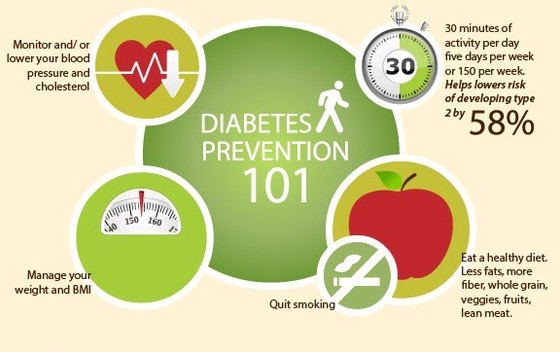 November is Diabetes Month and Today is Diabetes day!