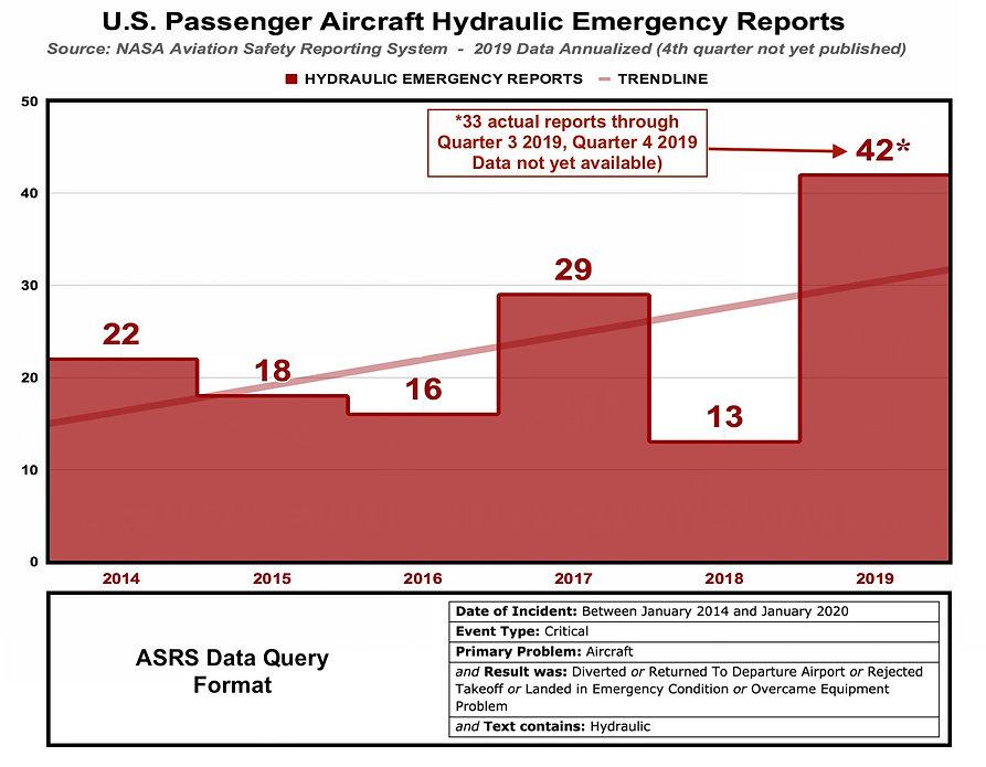 ASRS HYDRAULIC REPORTS.jpg