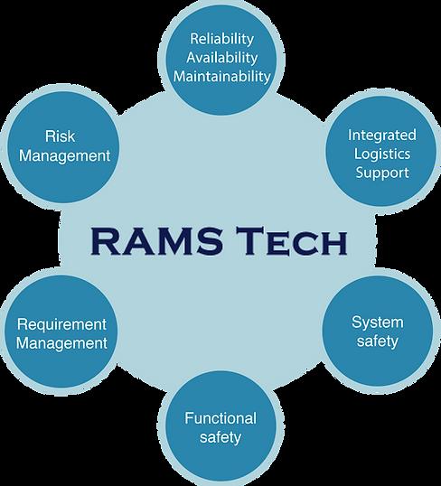 ramstech-cirkel-illustration-omraden.png