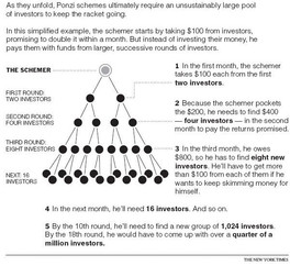 The Challenges of Identifying and Preventing Ponzi Schemes