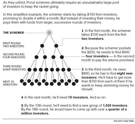 ponzi scheme bitcoin