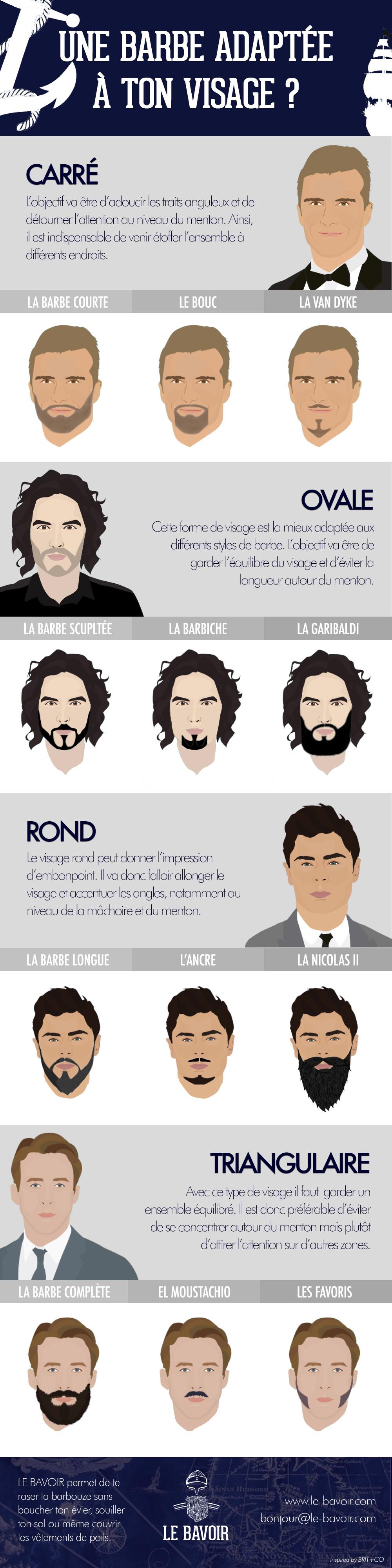 Ta barbe est-elle adaptée à ton visage ?