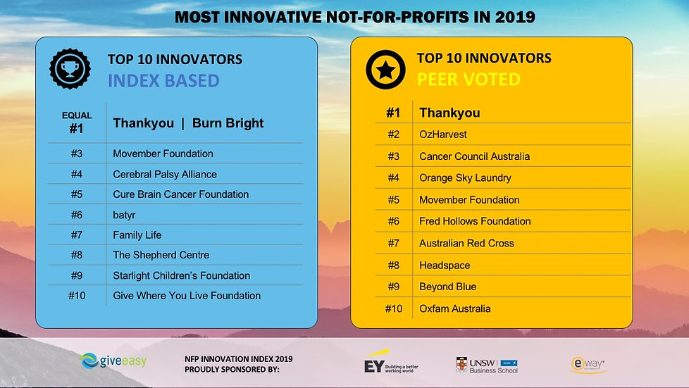 Top-10-Most-Innovative-NFP-in-Australia-
