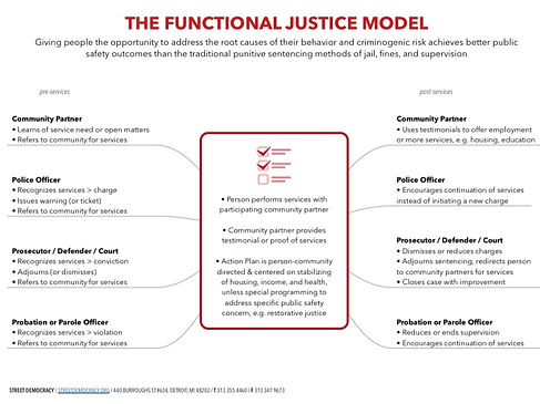 Functional Justice Model