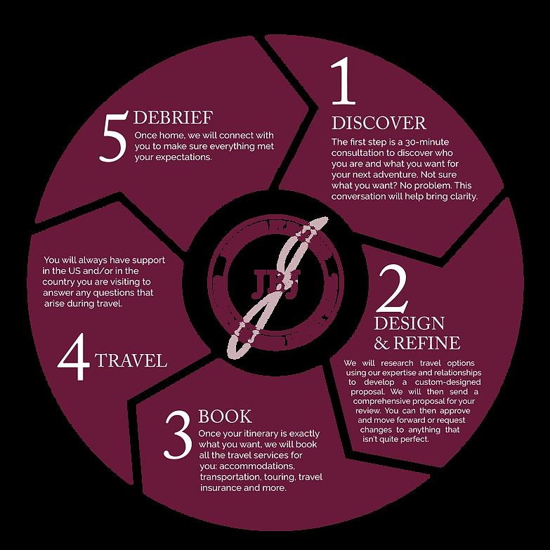jbj-infographic-wheel-01.png