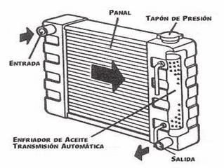 El Radiador ¿Qué es y cómo funciona?