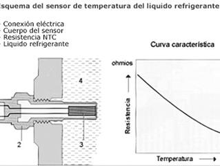 Sensores de Temperatura Automotriz