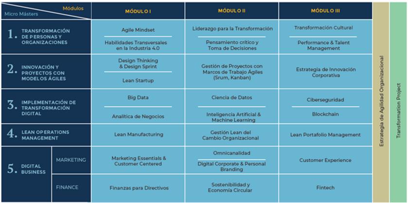 Curriculo Disruptivo Agile MBA