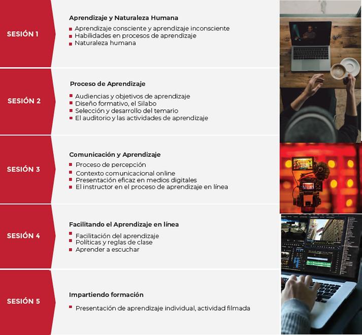 Temario Certificación en aprendizaje en línea de LATAM Education
