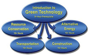 Intelitek energy systems flow chart green technology transportation construction alternative resource conservation