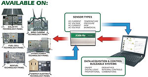 Marcraft SCADA (Supervisory Controls and Data Acquisition Applications)