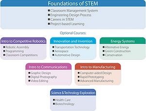 Intelitek foundations stem science technology engineering math