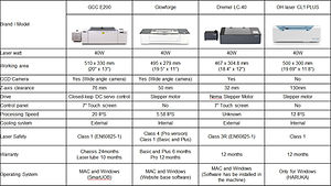 How does the E200 compare to similar engravers?