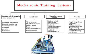 Sun Equipment Material Selection and Sorting Station mss 60400 3d mechanism assembling disassembling pneumatic circuit sensor plc