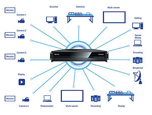 TriCaster 410 Plus Workflow Diagram