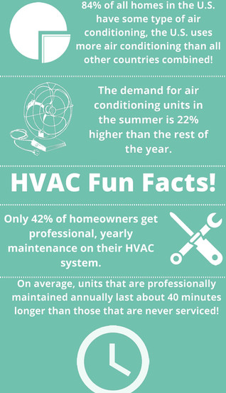 HVAC Fun Facts!