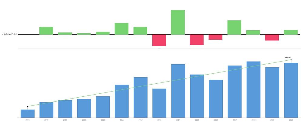 Kontinuerliches Wachstum der reinbold.com gmbh