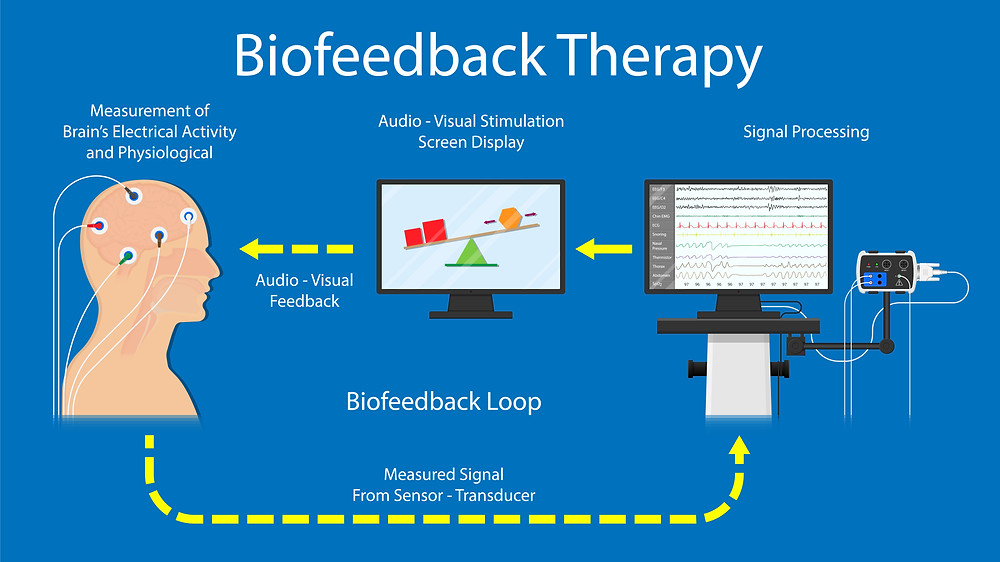Biofeedback, biofeedback therapy, biofeedback treatment, biofeedback machine