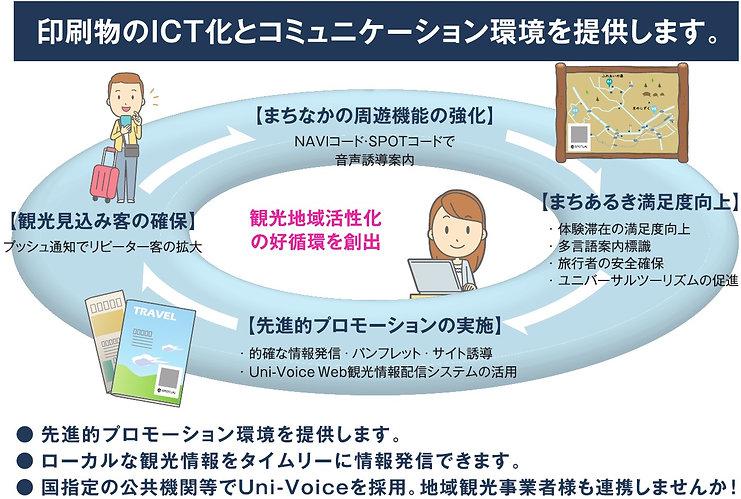 観光情報プッシュ配信システムの図が表示されています。