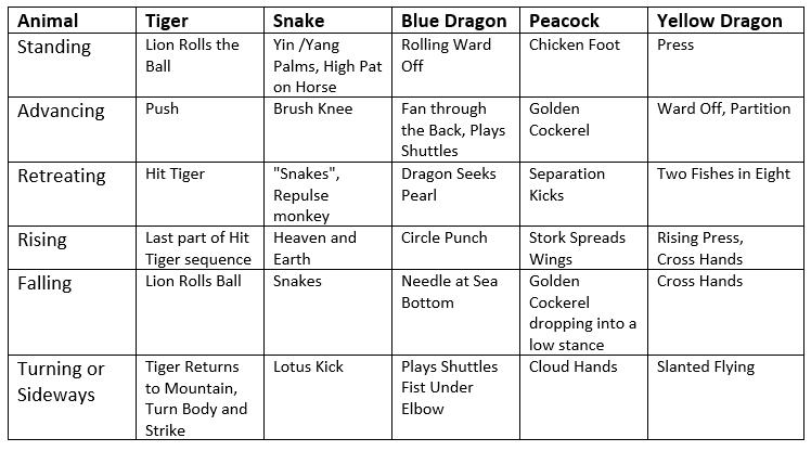 Five Animal Categorization of Old Yang Middle Frame Postures