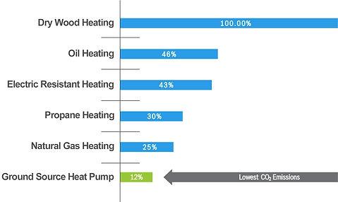 Geothermal CO2 Emissions Comparison