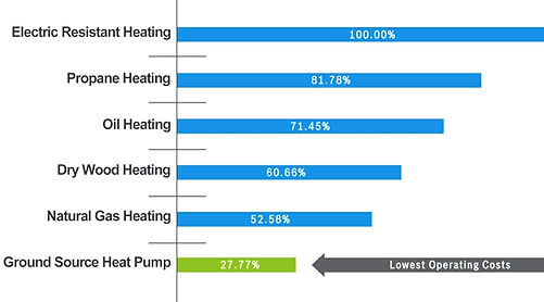 GEOTHERMAL HEATING & COOLING | Hartley Well Drilling CO | NH
