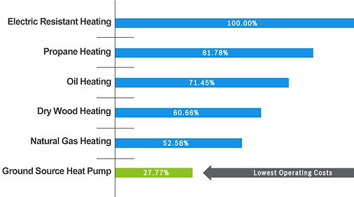 Geothermal Operating Cost Comparison