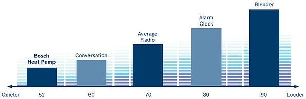Comparison Sound Ratings (Decibels)