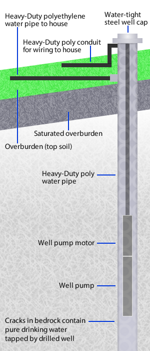 drilled water well diagram for New Hampshire and Maine