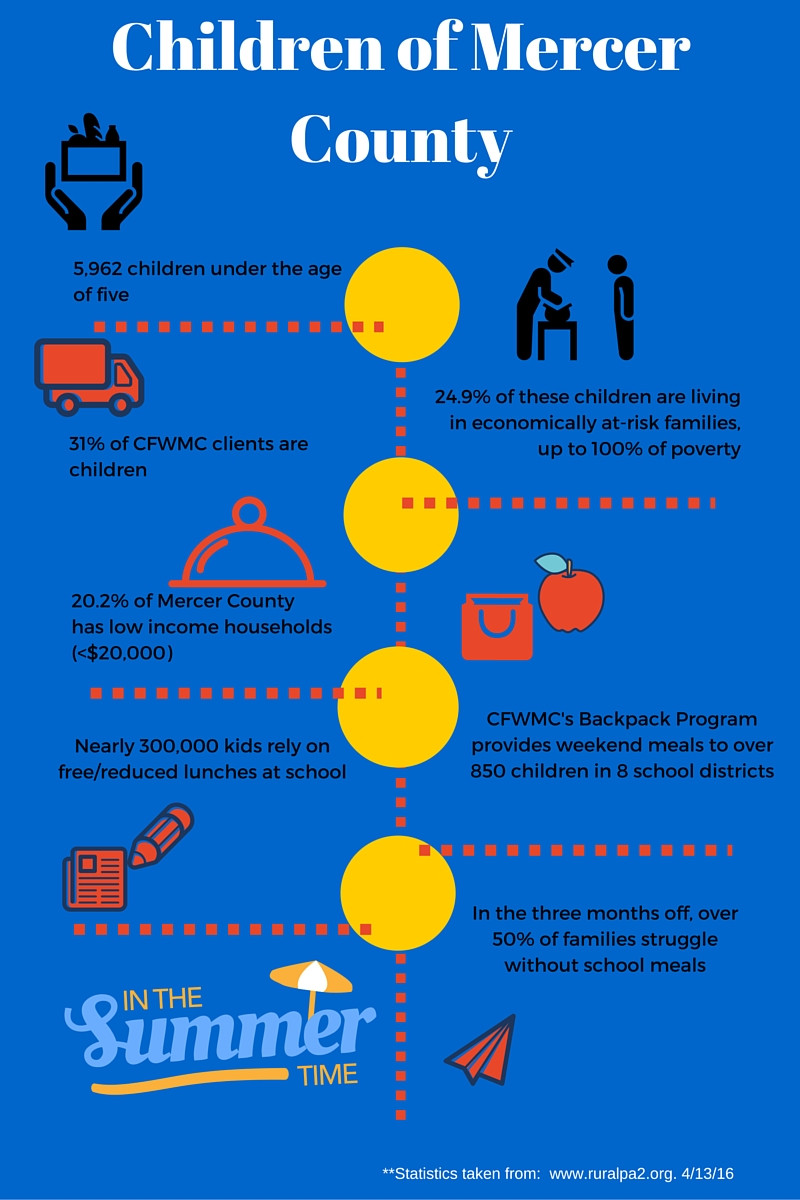 Children of Mercer County Infographic