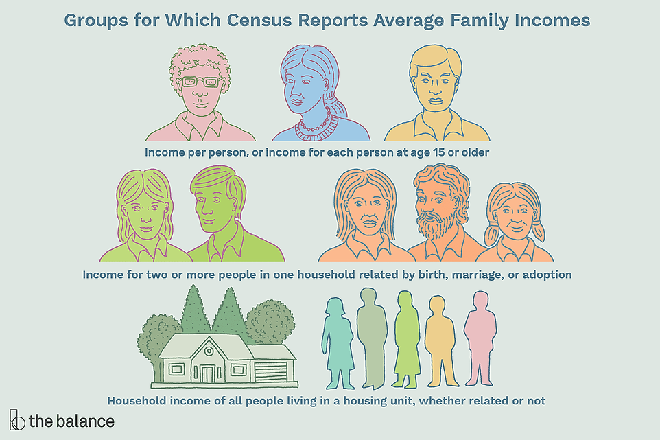 what-is-average-income-in-usa-family-hou