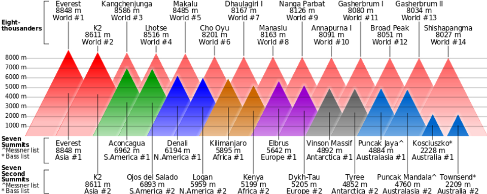 Comparison_of_highest_mountains.svg.png