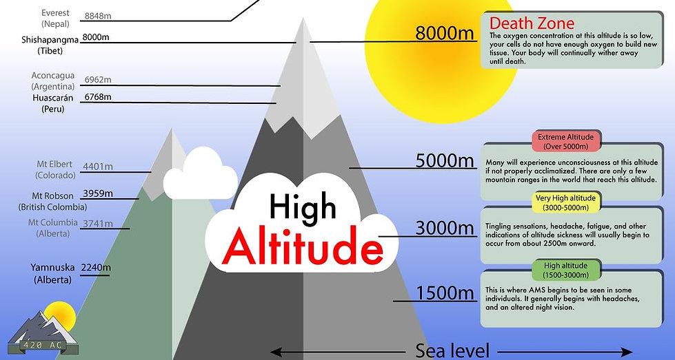 High-Altitude.jpg