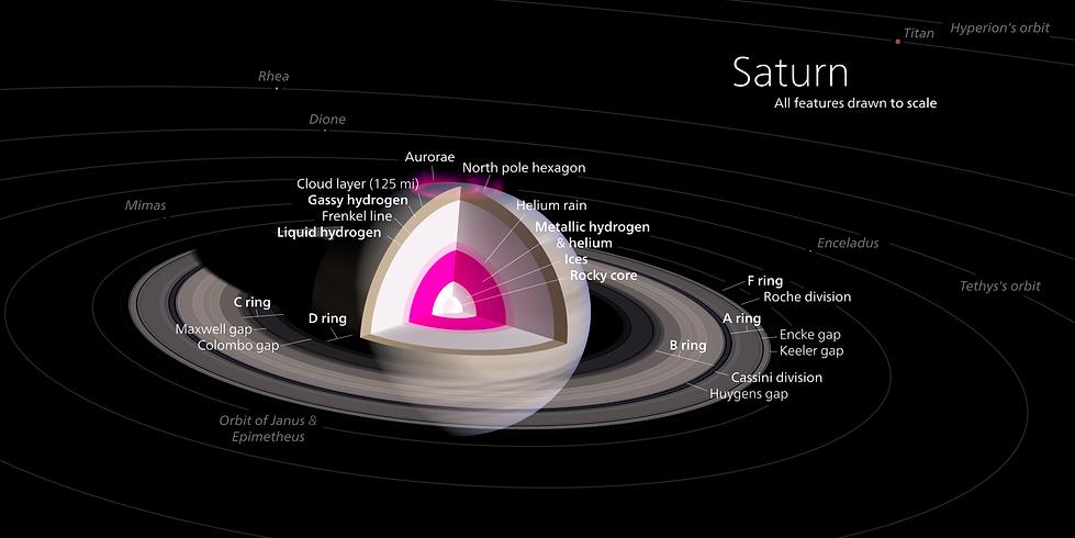 Saturn_diagram.svg.png