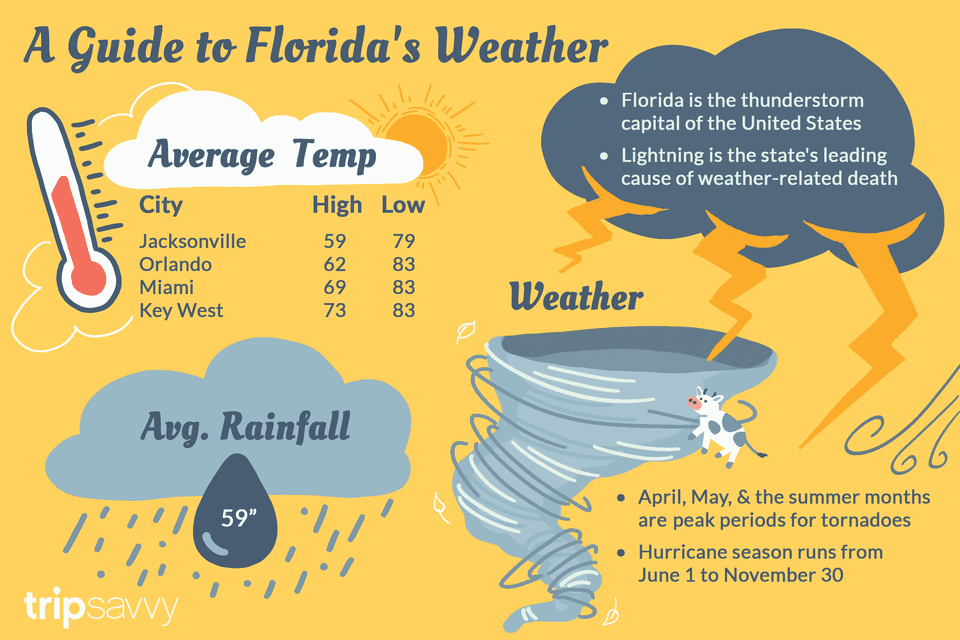 florida-climate-and-weather-1513648-Fina